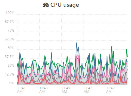 cloudpanel istatistik